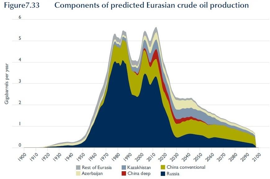Australia peak oil report today
