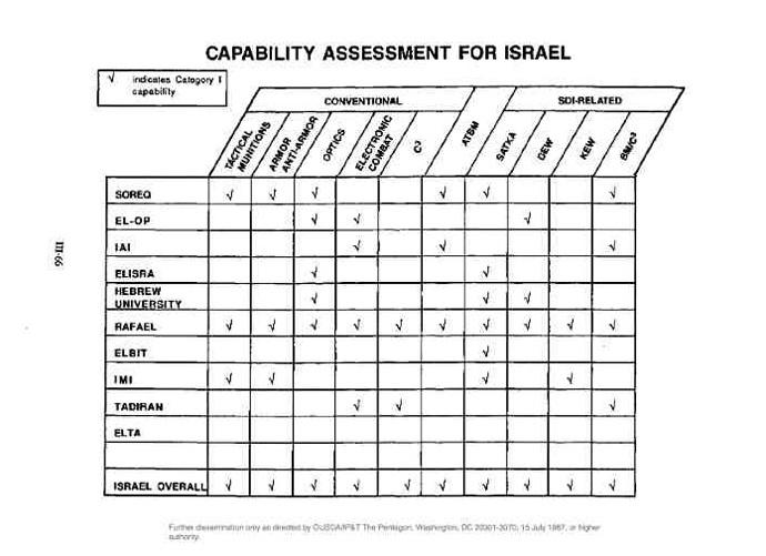 capability-assessment-for-i