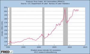 Commodity-Prices-425x255
