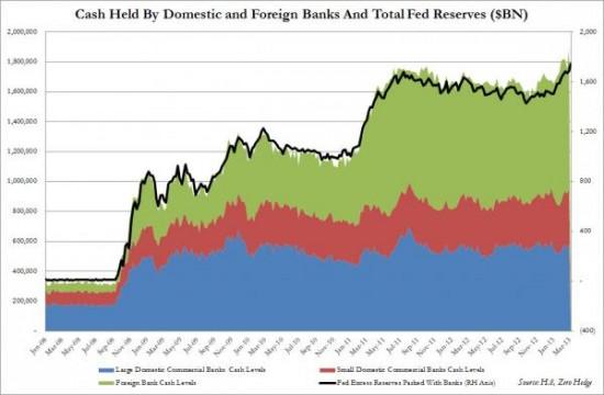 Total Bank Cash Levels_0