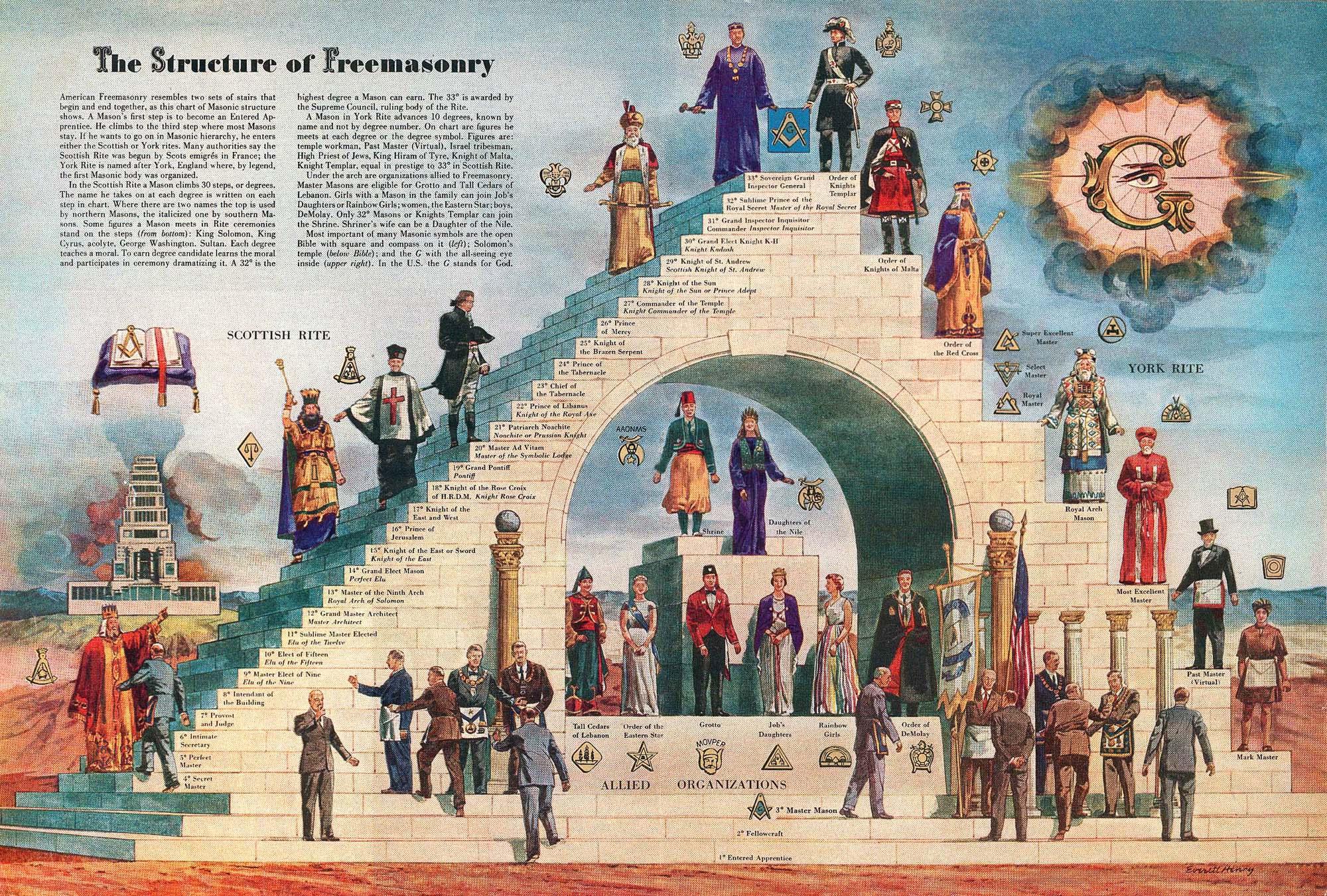 Freemasonry And The Illuminati